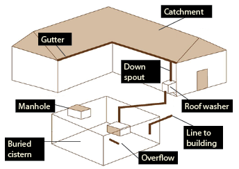 Underground rainwater collection and storage system.