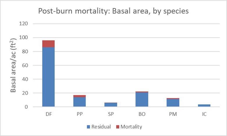 Postburn mortality by basal area, species