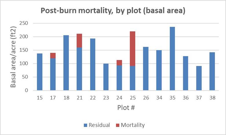 Postburn mortality by plot (basal area)