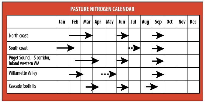 "Pasture N calendar. Additional applications for irrigated pastures are indicated by dashed lines. This calendar is only an approximation, based on typical climatic conditions of pasture production subregions in western Oregon and western Washington. Other site-specific factors should be considered when determining the exact timing of N fertilizer application, as described in the ""Time of year"" section."