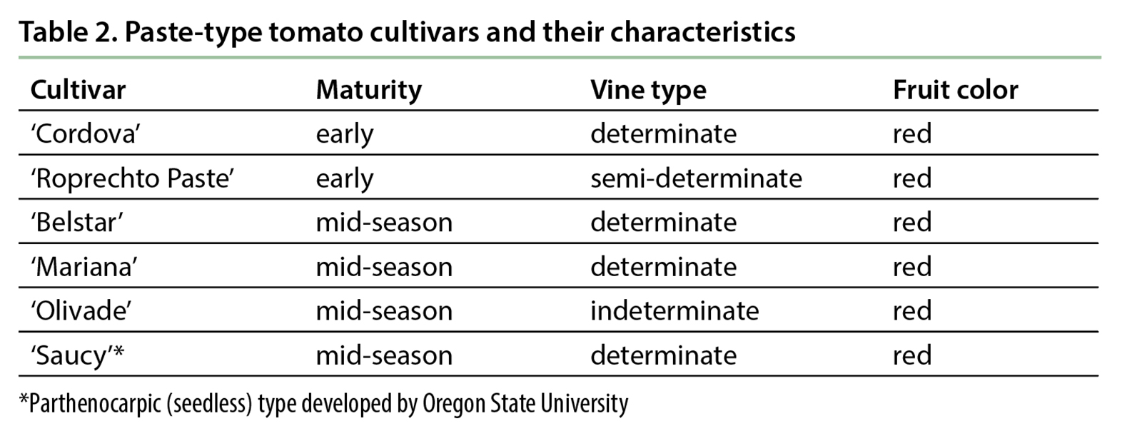 Table 2. Paste-type tomato cultivars and their characteristics