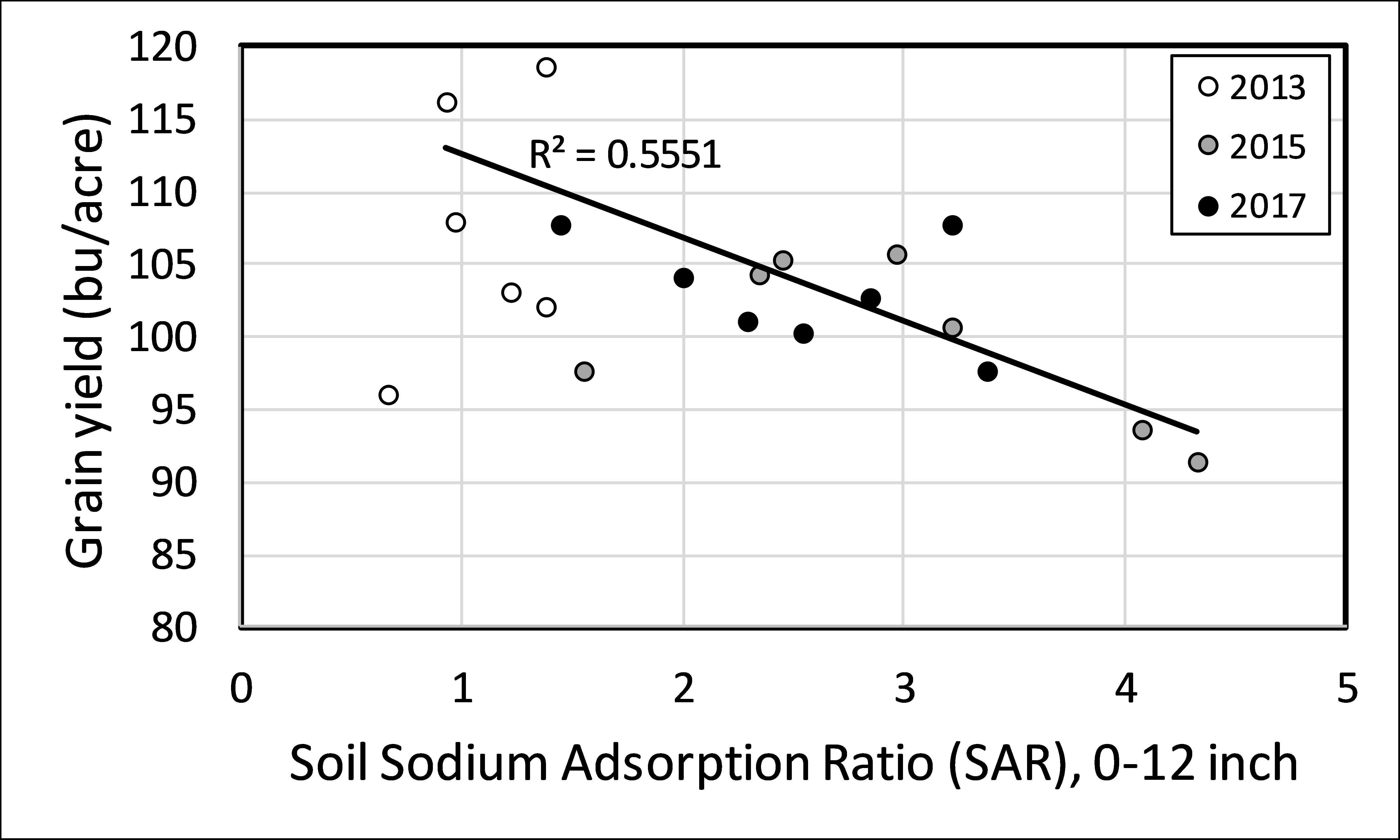 Figure 13. Grain yield response to sodium adsorption ratio (SAR) on manured soils. Fertilizer treatments are not included in this graph, as other parameters beyond SAR appeared to be influencing yield.