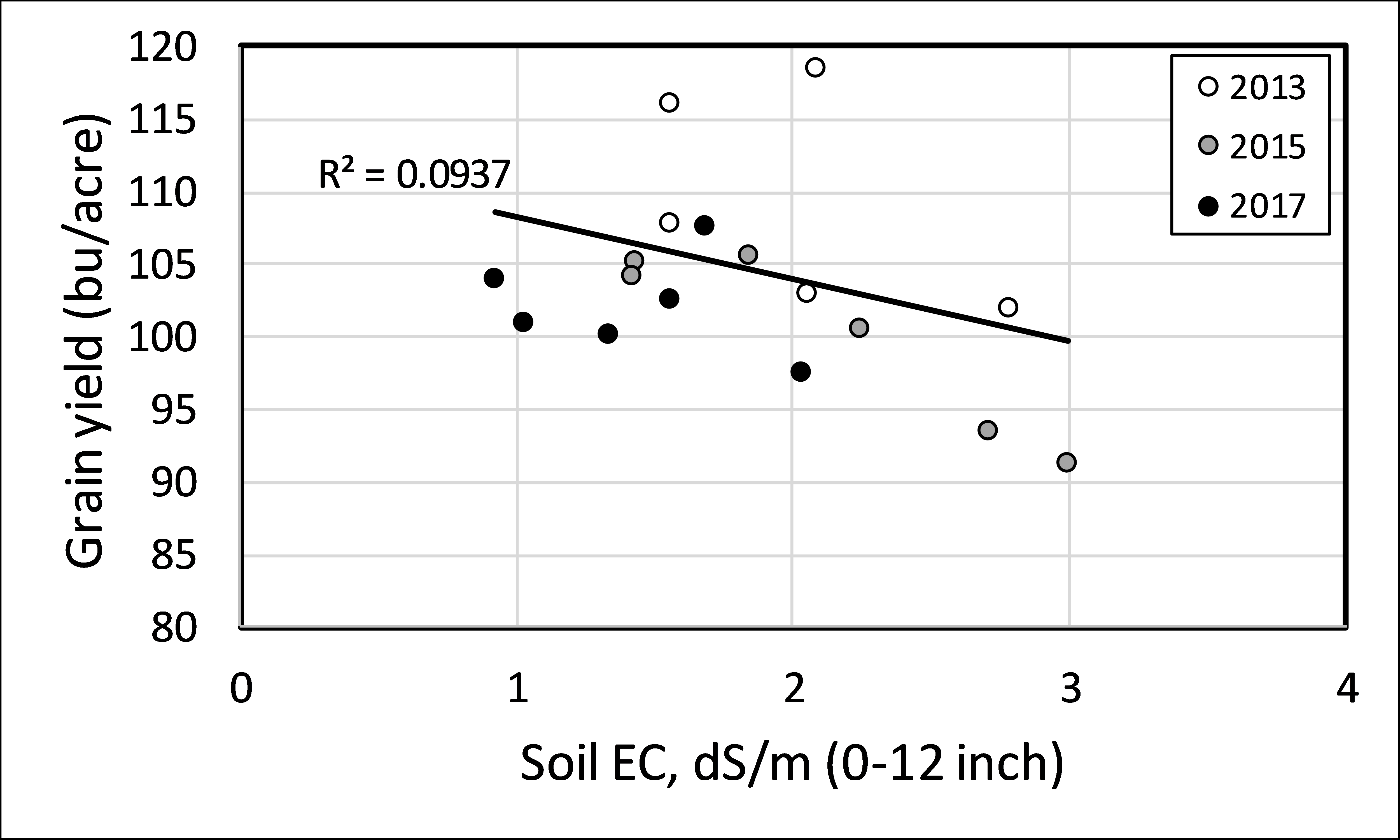 Figure 13.1 Grain yield response to electrical conductivity (EC) on manured soils. Fertilizer treatments are not included in this graph, as other parameters beyond SAR appeared to be influencing yield.