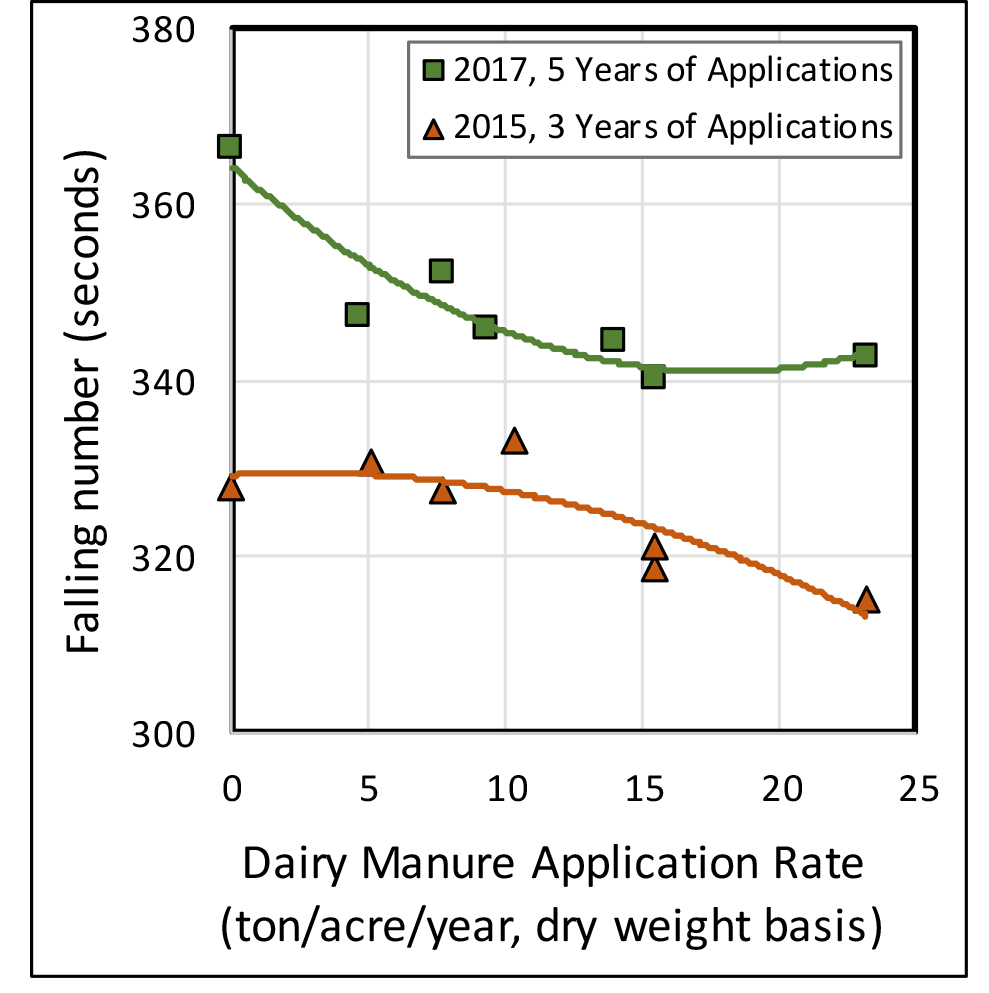 Figure 15. Average falling number of wheat samples decreased with higher manure application rates ('Jefferson' hard red spring wheat, Kimberly, Idaho). The 0 ton/acre/year manure application rate is the fertilizer-only treatment.
