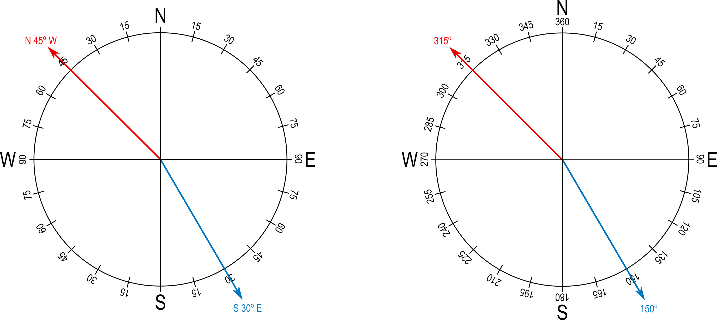 Figure 4. The bearing (left) and azimuth (right) systems of describing direction.
