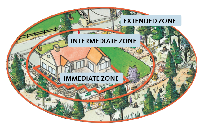 3 home ignition zones
