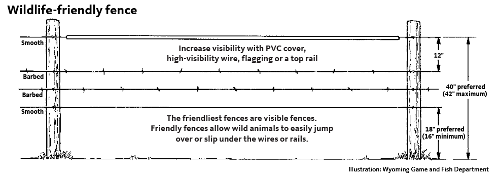 Increase visibility with PVC cover, high-visibility wire, flagging or a top rail.