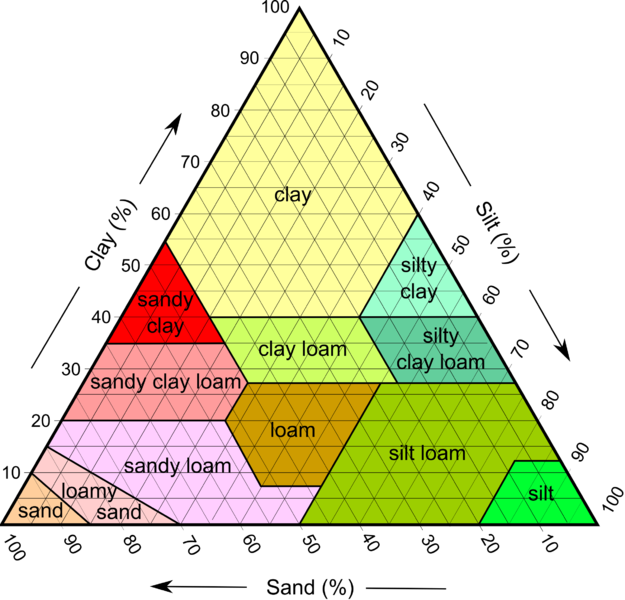 Triangle graphic showing different percentages of soil particles