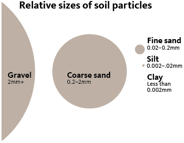 Gravel, 2mm+; coarse sand, 0.2–2mm; fine sand, 0.02–0.2mm; silt, 0.002–.02mm; clay, less than 0.002mm