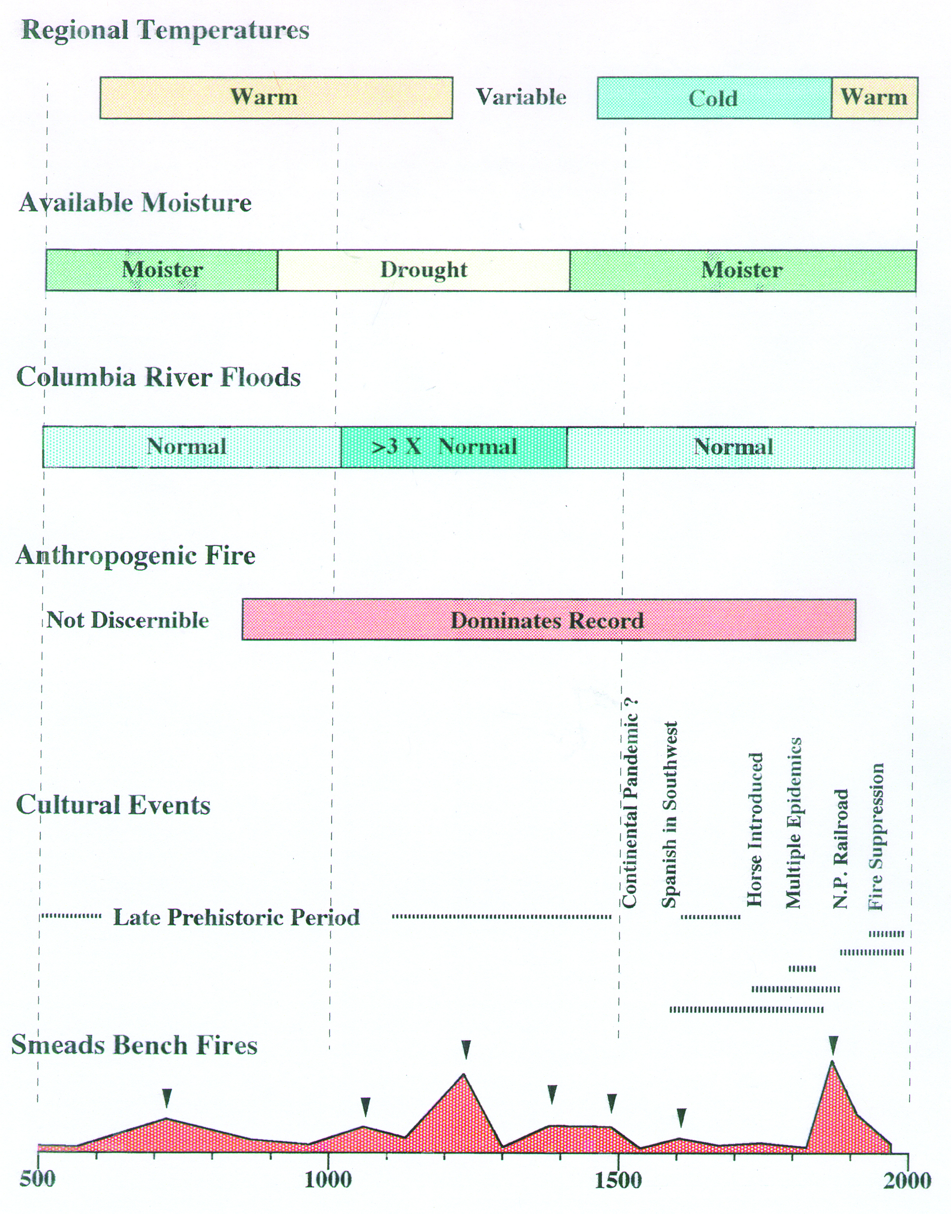 Figure 4. Graphic illustrates the relationship between temperatures, available moisture, Columbia River floods, and anthropogenic fire in the Kootenai National Forest.