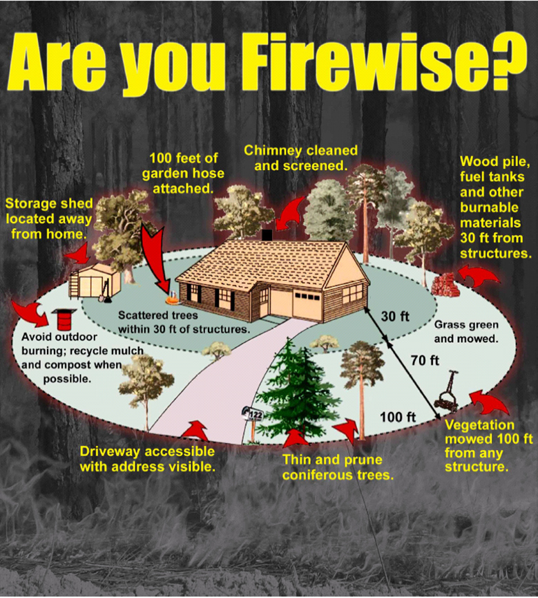 Figure 3. Figure shows area of your property where you can improve your home's ability to survive a wildfire.