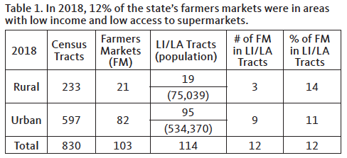 Chart showing that 2018 12% of the state's farmers markets were in areas with low income and low access to supermarkets