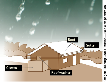 Figure 1. Above-ground rainwater collection and storage system.
