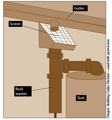 Figure 5. Gutter, leaf screen, roof washer, and water tank arrangement for rainwater collection.