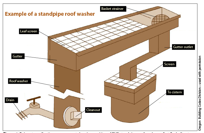 Figure 6. Rainwater collection arrangement showing position of PVC standpipe roof washer or first flush diverter.
