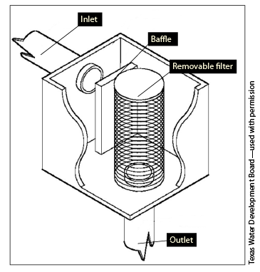 Figure 8. Illustration of a roof washer filter system that cleans rainwater before it enters the storage tank.