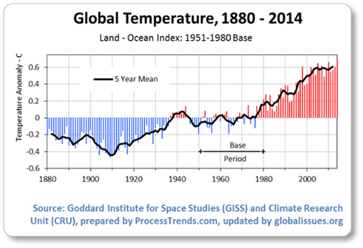 Figure 2. Changes in global temperatures