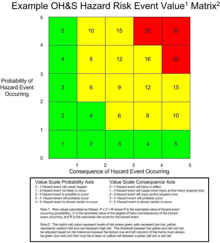 Figure 20. Example OH&S Hazard Risk Event Value Matrix