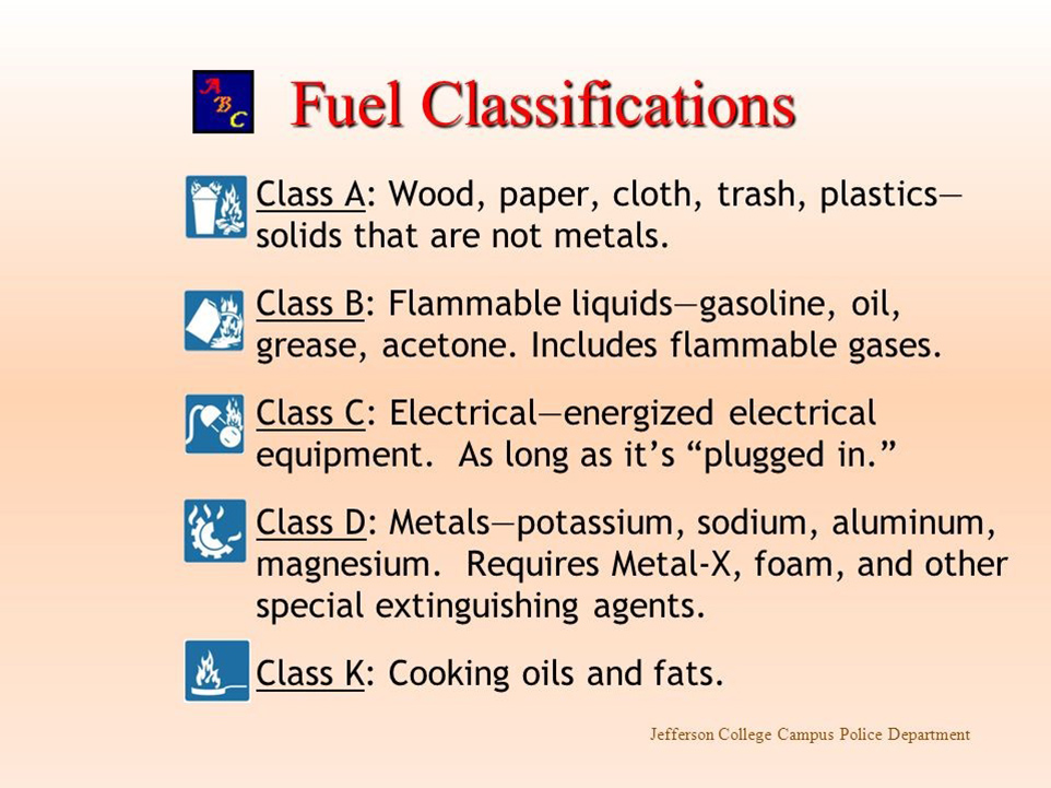 Figure 4: Characteristics Class A,B,C,D and K fuel types.