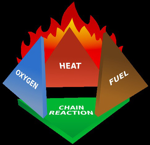 Figure 5. The fire tetrahedron takes the three elements of the fire triangle (oxygen, heat, and fuel) and adds other passive materials. An uninhibited chain reaction also needs to occur for fire to continue to burn. Different fuels cause different chain reactions within a structure. Depending on the material burning, firefighters use various forms of extinguishing. Ordinary wood-based combustibles; flammable liquids; flammable gases; electrical equipment; combustible metals; and cooking oil or fat all requi