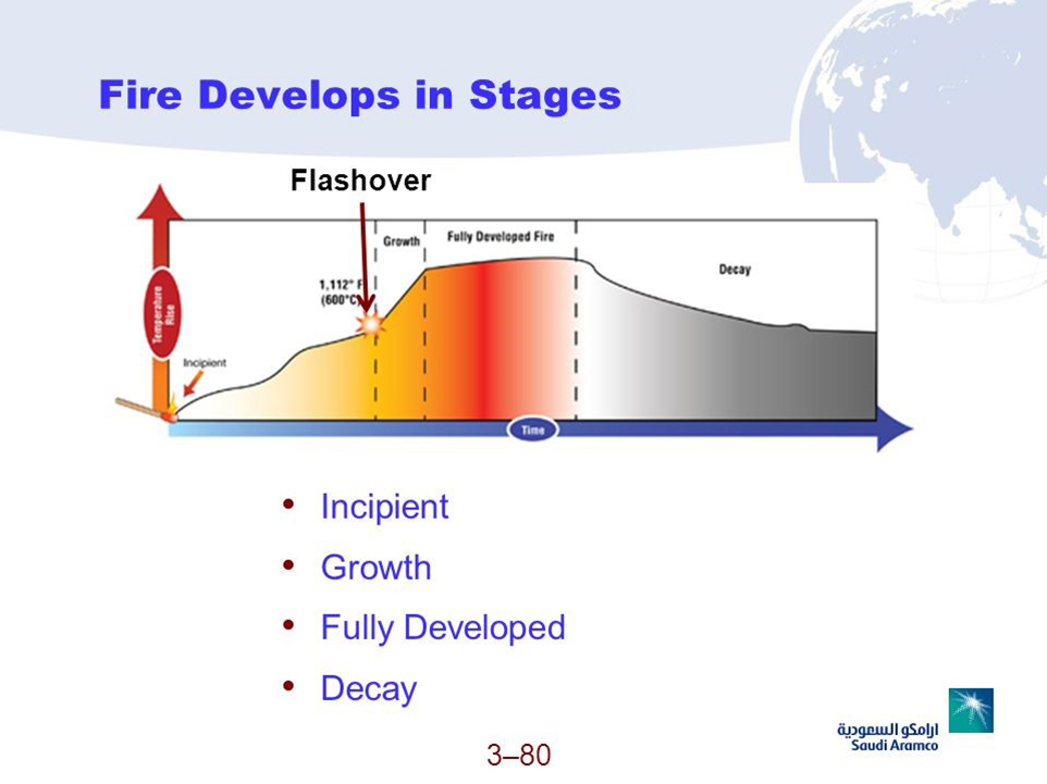 Figure 6. Stages of fire development