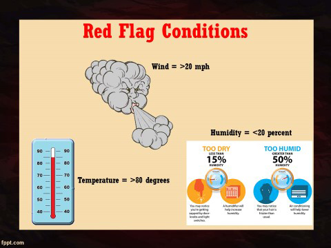 Figure 7. Red Flag conditions are created under certain weather conditions.