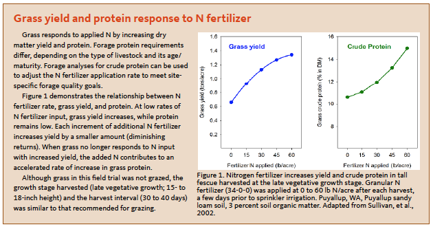 Callout box on grass yield and protein response to N fertilizer
