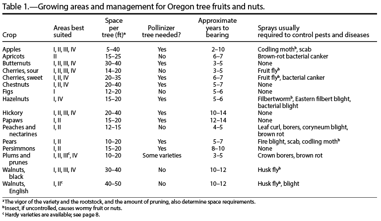 Growing Tree Fruits and Nuts in the Home Orchard | OSU Extension ...