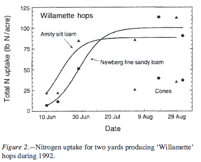 Nitrogen uptake for two yards producing 'Willamette' hops during 1992