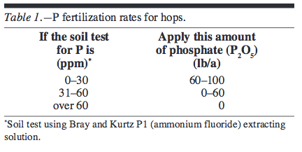 P fertilization rates for hops