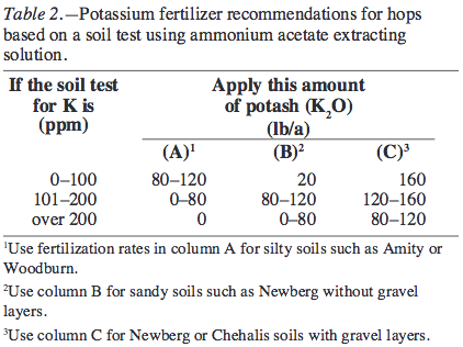 Potassium fertilizer recommendations for hops based on a soil test using ammonium acetate extracting solution