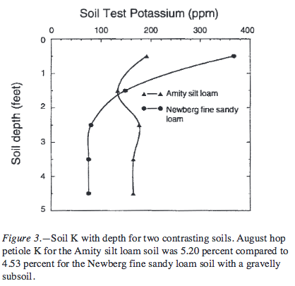 Soil K with depth for two contrasting soils