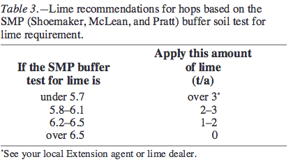 Lime recommendations for hops based on the SMP buffer soil test for lime requirement