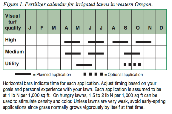 Fertilizer calendar for irrigated lawns in western Oregon