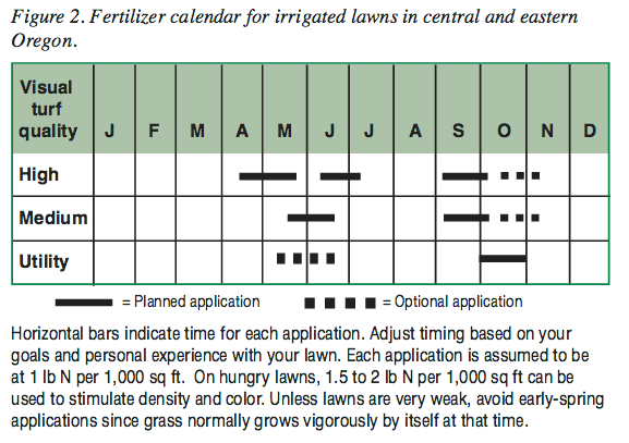 Fertilizer calendar for irrigated lawns in central and eastern Oregon