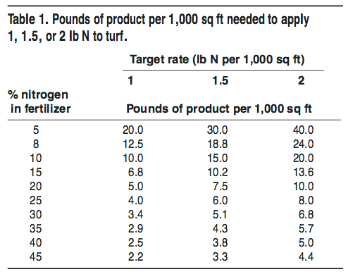 Pounds of product per 1,000 sq ft needed to apply 1, 1.5, or 2 lb N to turf
