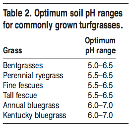 Optimum soil pH ranges for commonly grown turfgrasses