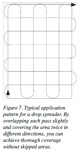 Typical application pattern for a drop spreader