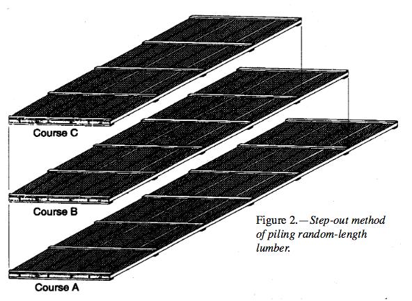 Step-out method of piling random-length lumber