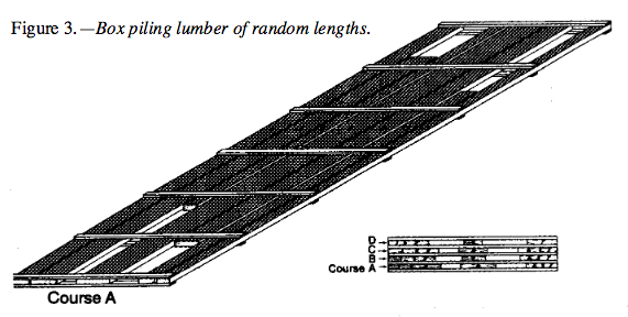 Box piling lumber of random lengths