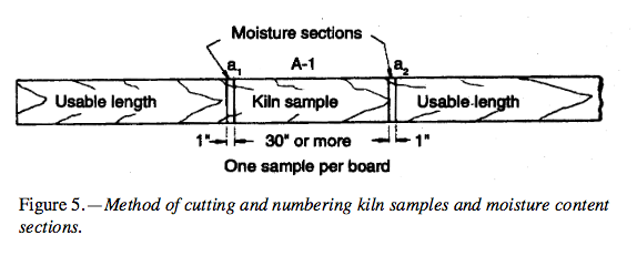 Method of cutting and numbering kiln samples and moisture content sections