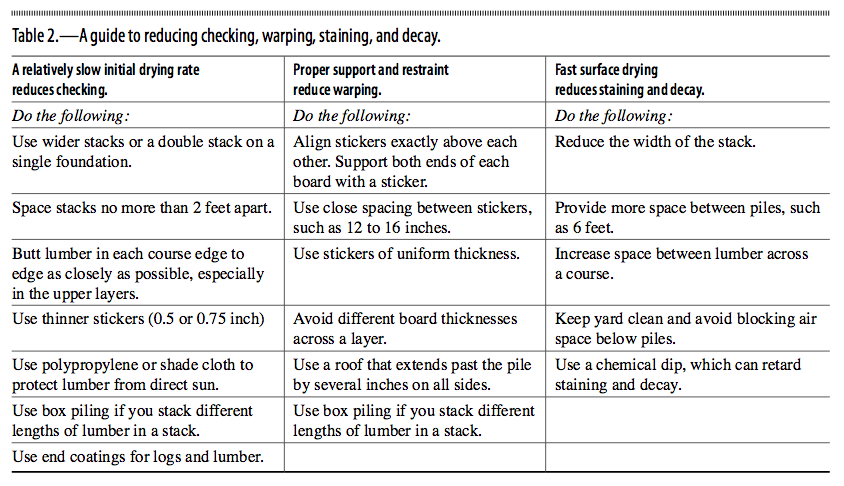 A guide to reducing checking, warping, staining, and decay