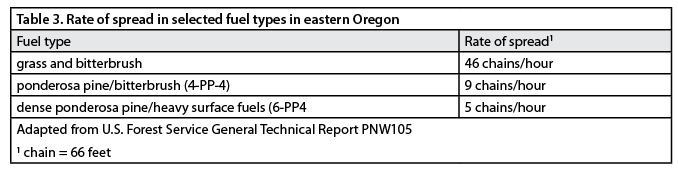 Table 3. Rate of spread in selected fuel types in eastern Oregon