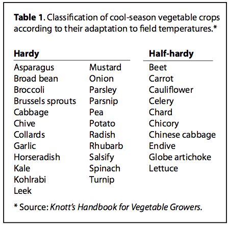 Classification of cool-season vegetable crops according to their adaptation to field temperatures.