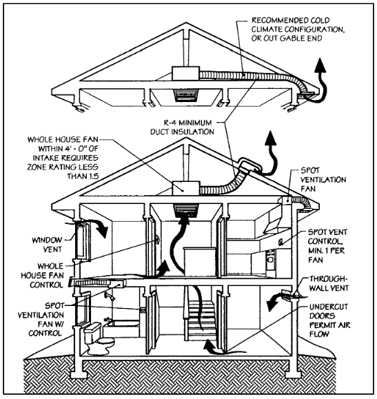 Spot and whole-house ventilation, based on typical state code