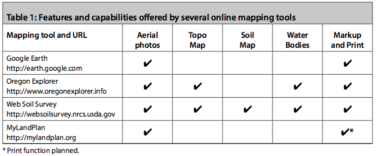 Features and capabilities offered by several online mapping tools