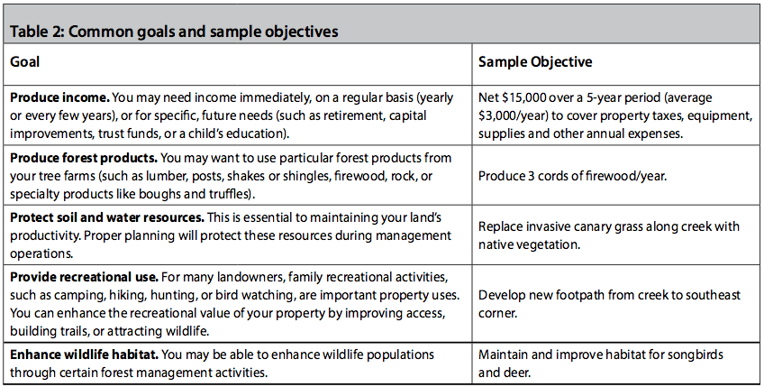 Common goals and sample objectives