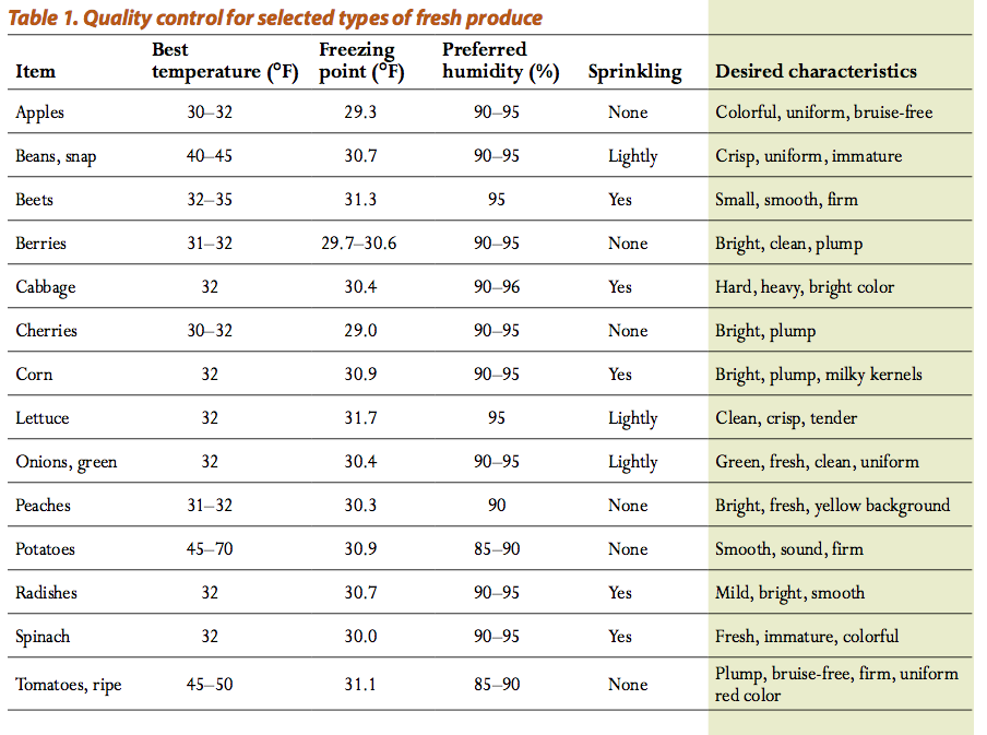 Quality control for selected types of fresh produce