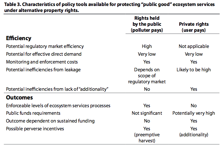 "Characteristics of policy tools available for protecting ""public good"" ecosystem services under alternative property rights."