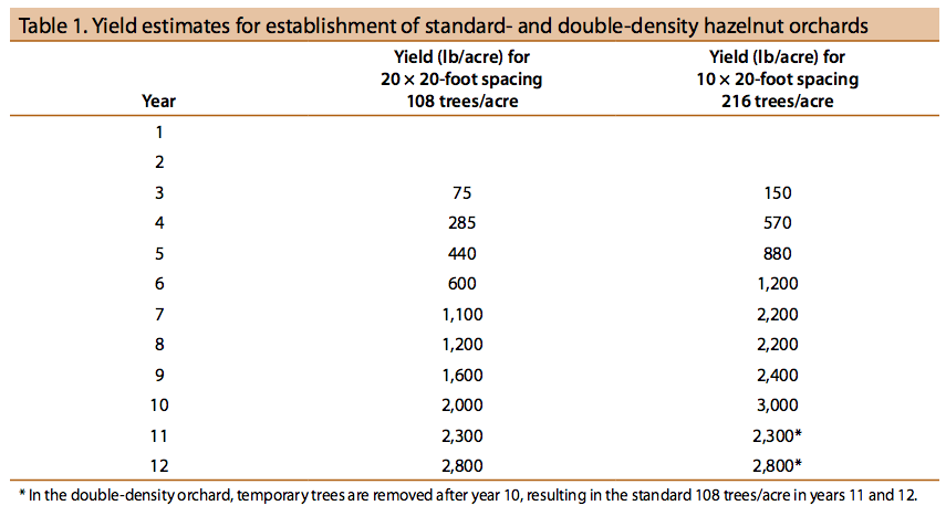 Yield estimates for establishment of standard- and double-density hazelnut orchards